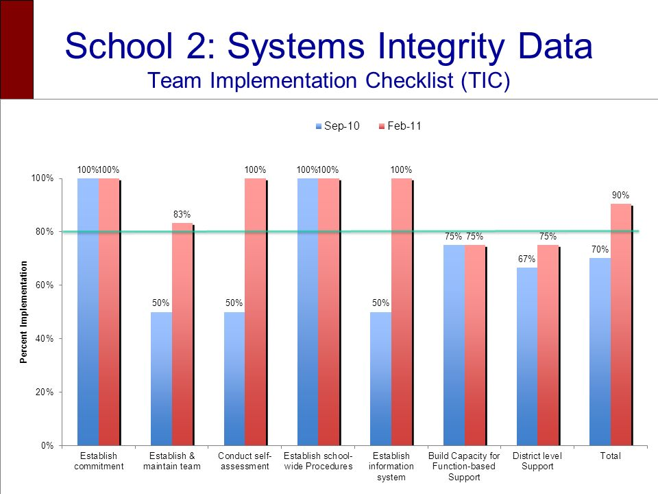 School 2: Systems Integrity Data Team Implementation Checklist (TIC)