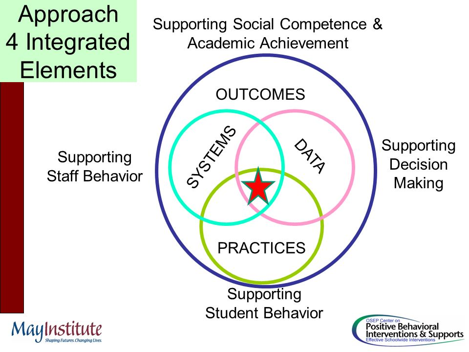 SYSTEMS PRACTICES DATA Supporting Staff Behavior Supporting Student Behavior OUTCOMES Supporting Social Competence & Academic Achievement Supporting Decision Making Approach 4 Integrated Elements