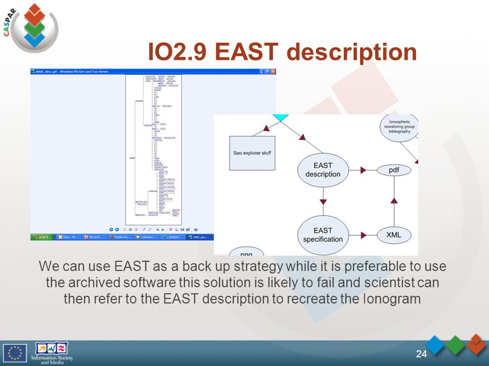 24 IO2.9 EAST description We can use EAST as a back up strategy while it is preferable to use the archived software this solution is likely to fail an