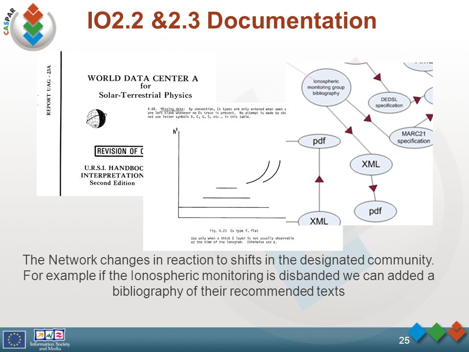 IO2.2 &2.3 Documentation 25 The Network changes in reaction to shifts in the designated community. For example if the Ionospheric monitoring is disban