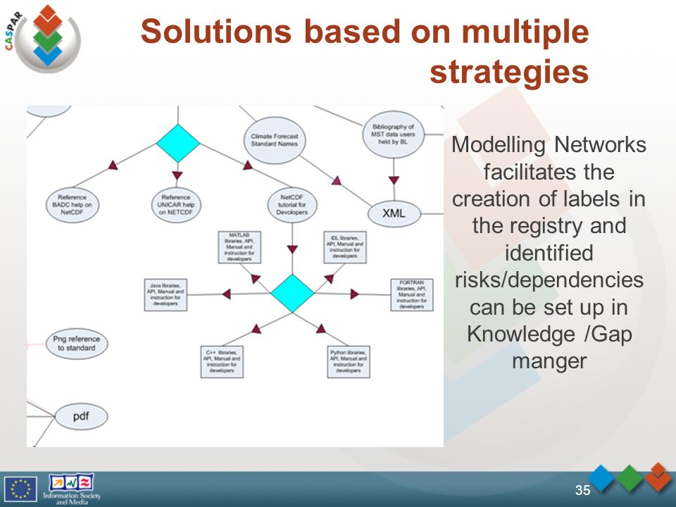 Solutions based on multiple strategies 35 Modelling Networks facilitates the creation of labels in the registry and identified risks/dependencies can