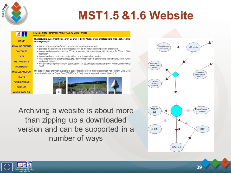 MST1.5 &1.6 Website 39 Archiving a website is about more than zipping up a downloaded version and can be supported in a number of ways