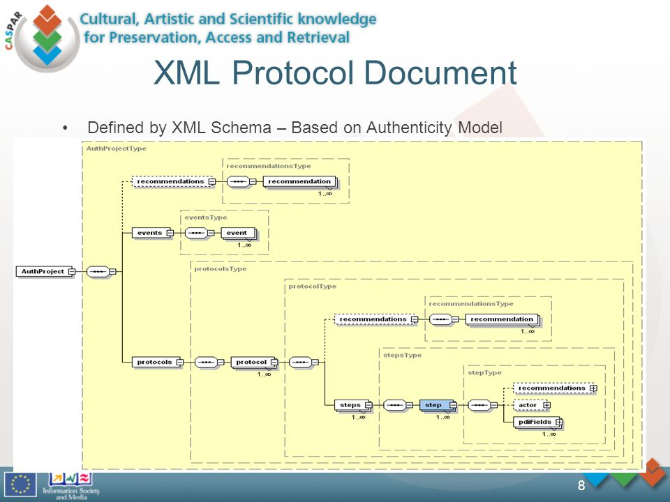 8 XML Protocol Document Defined by XML Schema – Based on Authenticity Model