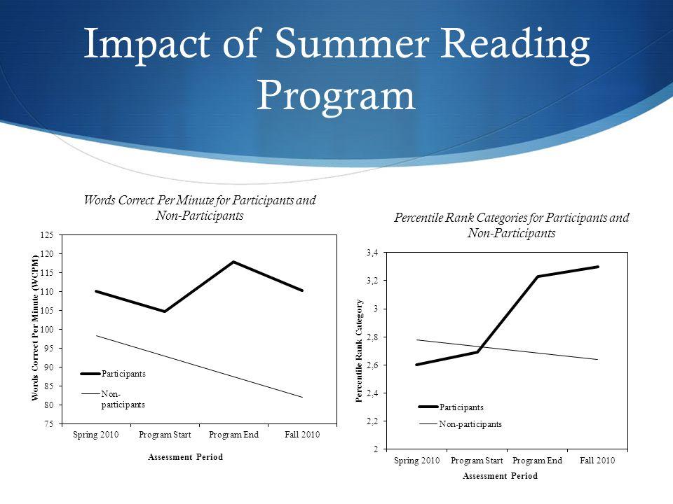 Impact of Summer Reading Program Words Correct Per Minute for Participants and Non-Participants Percentile Rank Categories for Participants and Non-Participants