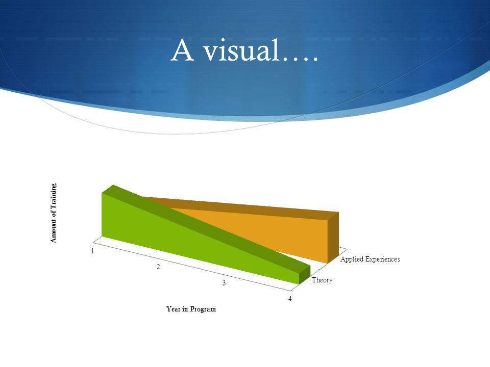 A visual….