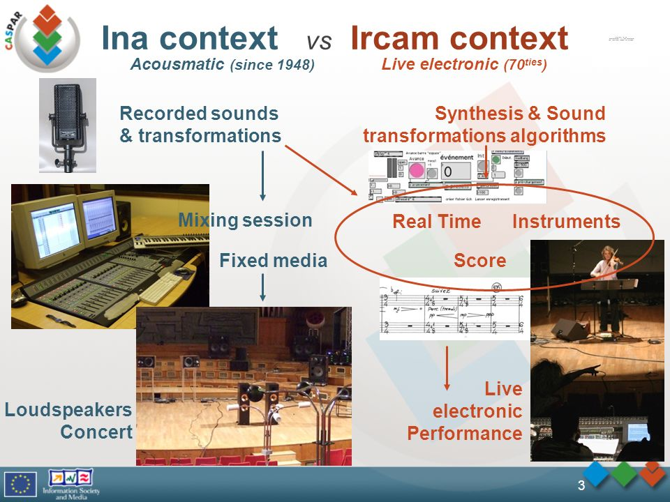 Ina context vs Ircam context 3 Recorded sounds & transformations Loudspeakers Concert Mixing session Synthesis & Sound transformations algorithms Live electronic Performance InstrumentsReal Time ScoreFixed media Acousmatic (since 1948) Live electronic (70 ties )