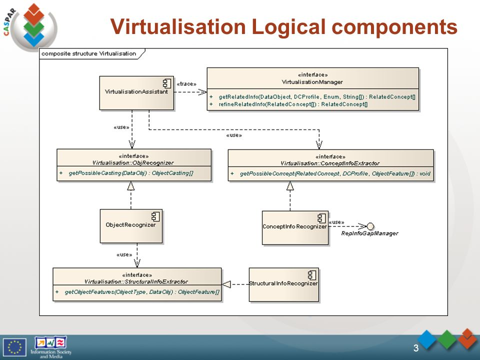 3 Virtualisation Logical components