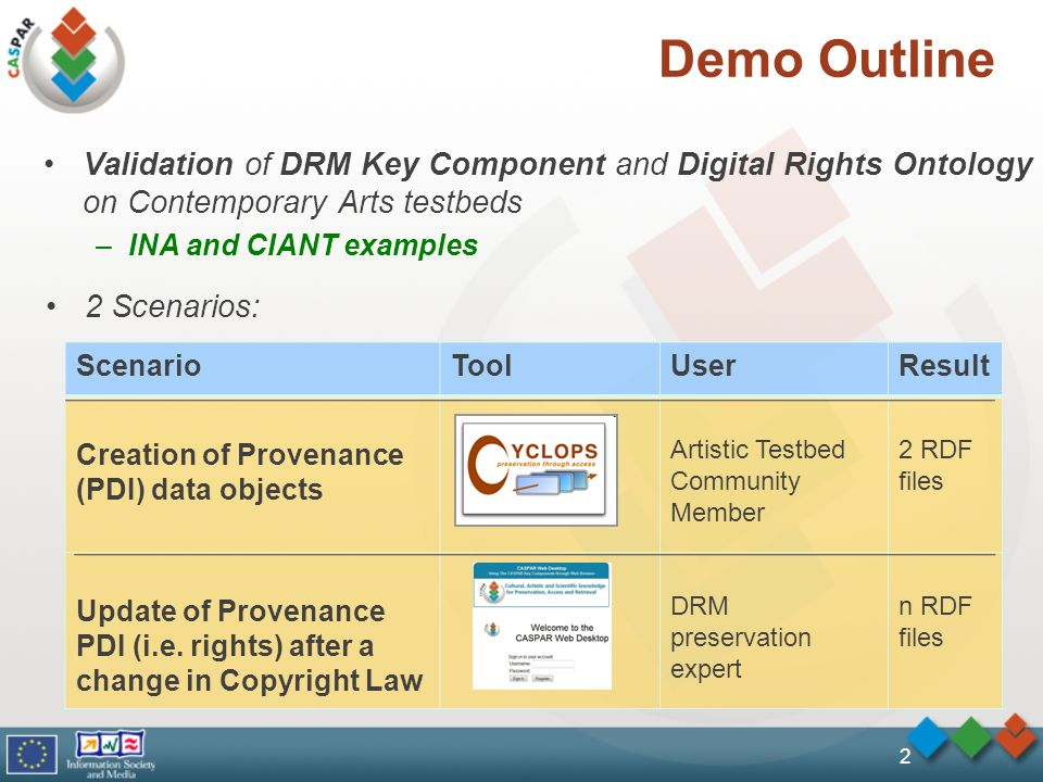 Demo Outline Validation of DRM Key Component and Digital Rights Ontology on Contemporary Arts testbeds –INA and CIANT examples ScenarioToolUserResult Creation of Provenance (PDI) data objects Artistic Testbed Community Member 2 RDF files Update of Provenance PDI (i.e.
