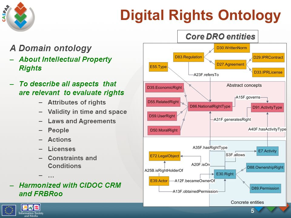 5 Digital Rights Ontology A Domain ontology –About Intellectual Property Rights –To describe all aspects that are relevant to evaluate rights –Attributes of rights –Validity in time and space –Laws and Agreements –People –Actions –Licenses –Constraints and Conditions –… –Harmonized with CIDOC CRM and FRBRoo Core DRO entities