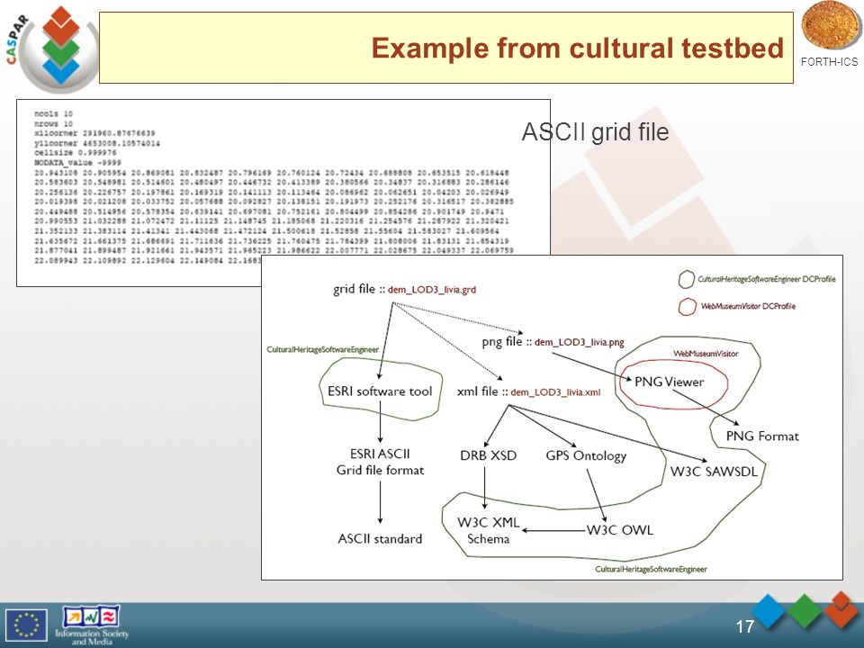 FORTH-ICS 17 Example from cultural testbed ASCII grid file