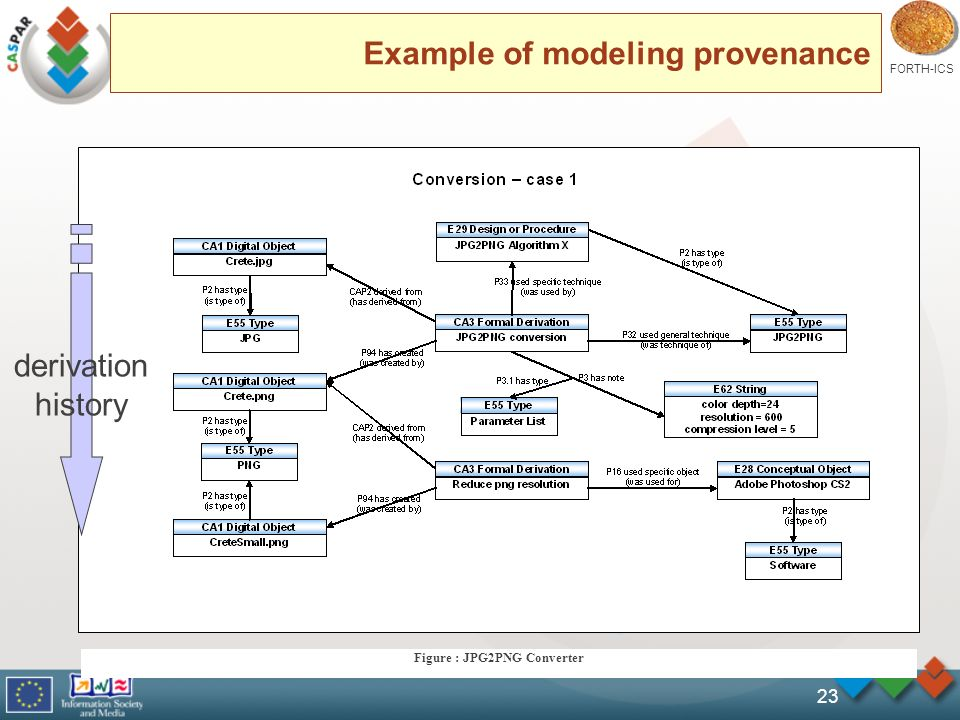 FORTH-ICS 23 Example of modeling provenance Figure : JPG2PNG Converter derivation history
