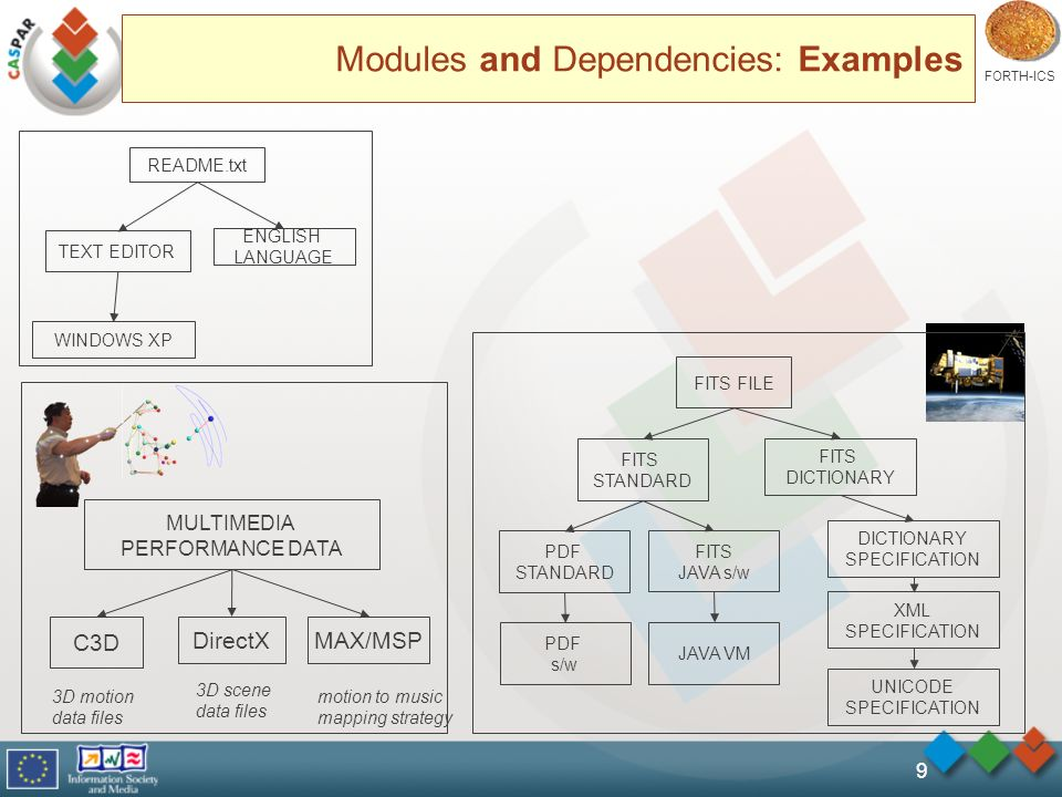 FORTH-ICS 9 Modules and Dependencies: Examples README.txt TEXT EDITOR ENGLISH LANGUAGE WINDOWS XP FITS FILE FITS STANDARD PDF STANDARD FITS JAVA s/w JAVA VM PDF s/w FITS DICTIONARY SPECIFICATION UNICODE SPECIFICATION XML SPECIFICATION MULTIMEDIA PERFORMANCE DATA C3D DirectXMAX/MSP 3D motion data files 3D scene data files motion to music mapping strategy