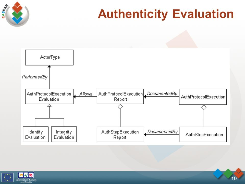 10 Authenticity Evaluation