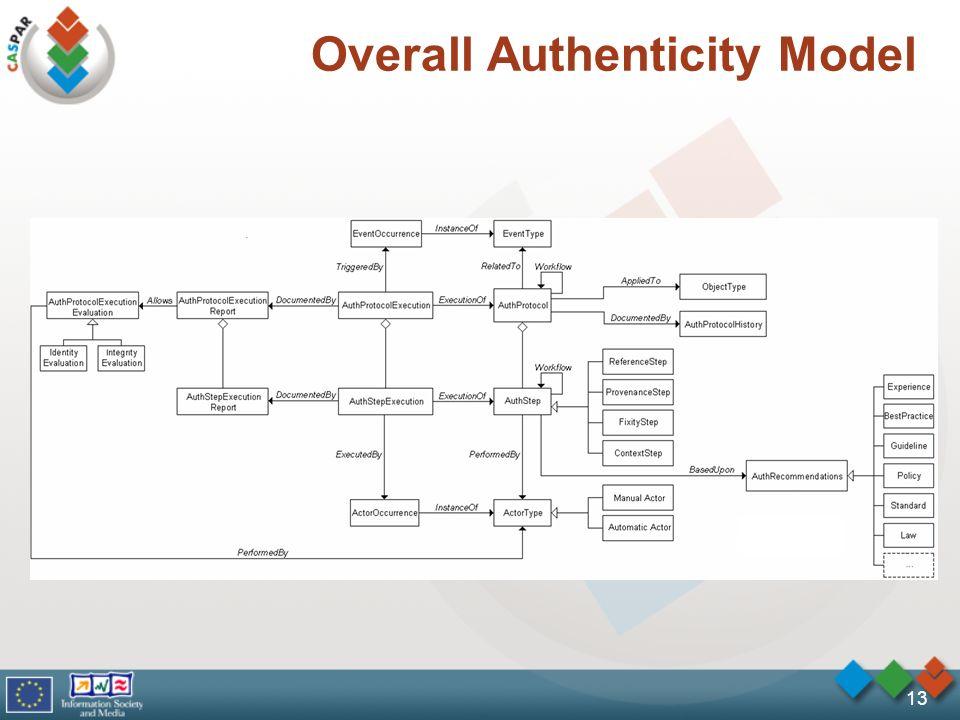 13 Overall Authenticity Model