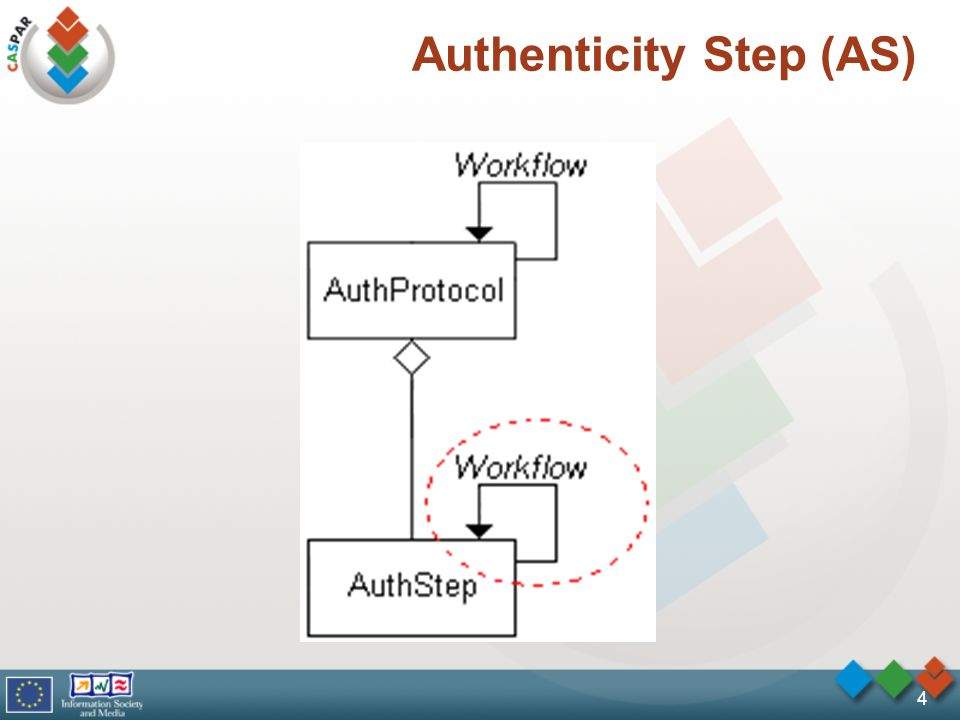 4 Authenticity Step (AS)