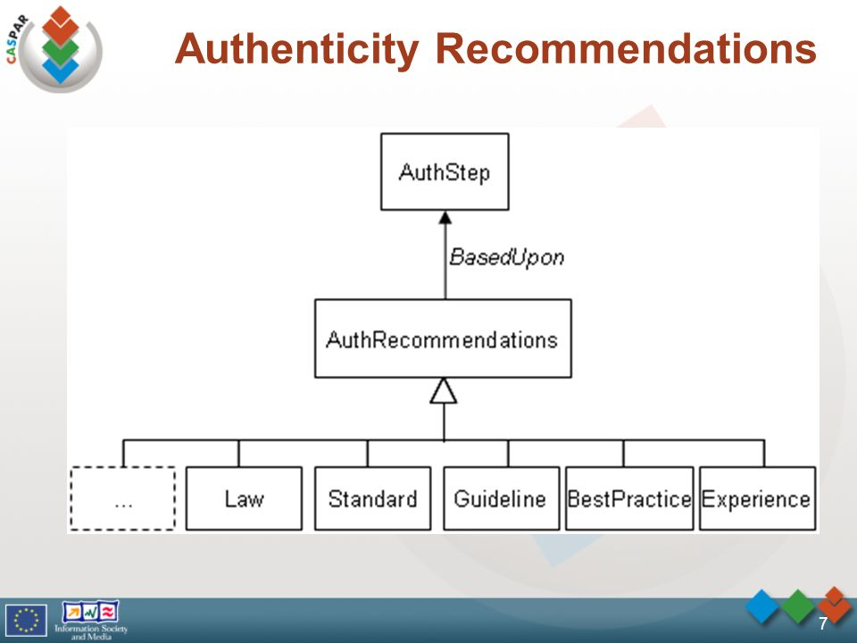8 Authenticity Protocol Execution (APE) Authenticity Step Execution (ASE)