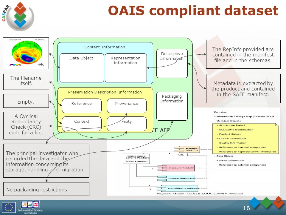 16 OAIS compliant dataset SAFE AIP Content Information Preservation Description Information Descriptive Information Data ObjectRepresentation Information FixityContext Reference Empty.