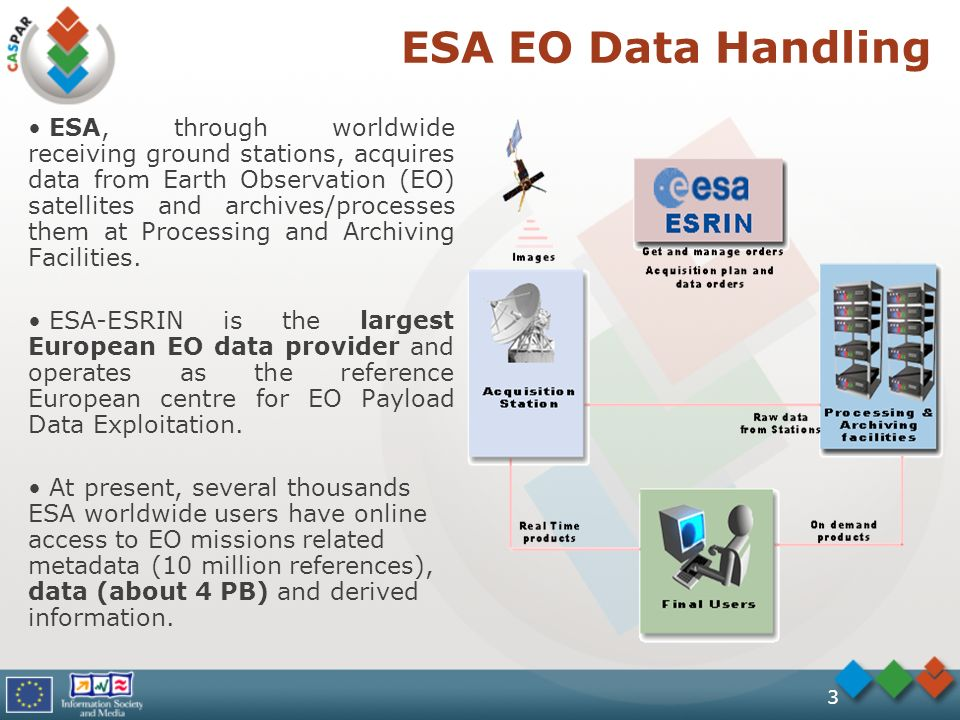 3 ESA EO Data Handling ESA, through worldwide receiving ground stations, acquires data from Earth Observation (EO) satellites and archives/processes them at Processing and Archiving Facilities.