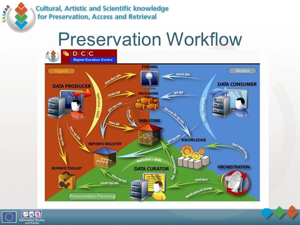 Preservation Workflow