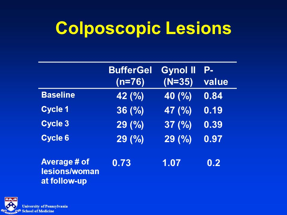 University of Pennsylvania School of Medicine Colposcopic Lesions BufferGel (n=76) Gynol II (N=35) P- value Baseline 42 (%)40 (%)0.84 Cycle 1 36 (%)47 (%)0.19 Cycle 3 29 (%)37 (%)0.39 Cycle 6 29 (%) 0.97 Average # of lesions/woman at follow-up 0.73 1.07 0.2