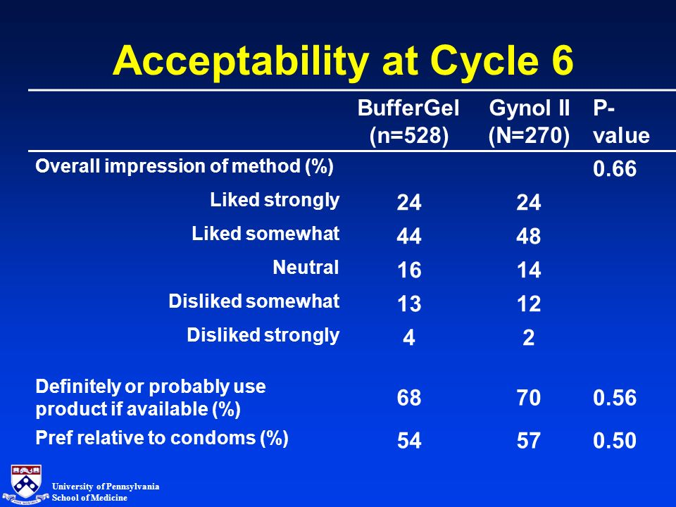 University of Pennsylvania School of Medicine Acceptability at Cycle 6 BufferGel (n=528) Gynol II (N=270) P- value Overall impression of method (%) 0.66 Liked strongly 24 Liked somewhat 4448 Neutral 1614 Disliked somewhat 1312 Disliked strongly 42 Definitely or probably use product if available (%) 68700.56 Pref relative to condoms (%) 5457 0.50
