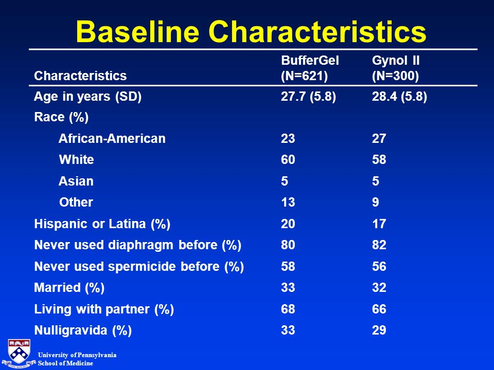 University of Pennsylvania School of Medicine Baseline Characteristics Characteristics BufferGel (N=621) Gynol II (N=300) Age in years (SD)27.7 (5.8)28.4 (5.8) Race (%) African-American2327 White6058 Asian55 Other139 Hispanic or Latina (%)2017 Never used diaphragm before (%)8082 Never used spermicide before (%)5856 Married (%)3332 Living with partner (%)6866 Nulligravida (%)3329