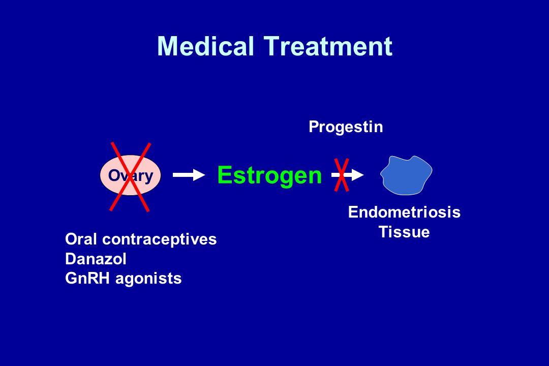Role of Estrogen in Endometriosis Estrogen