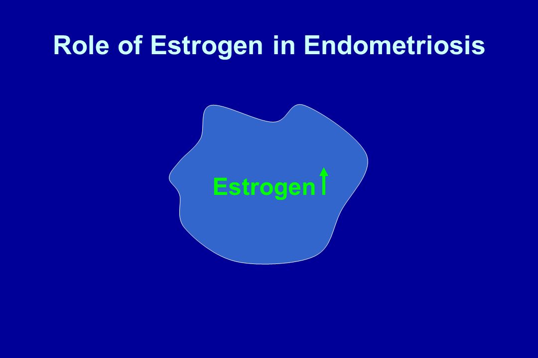 Role of Estrogen in Endometriosis Estrogen Cell growth