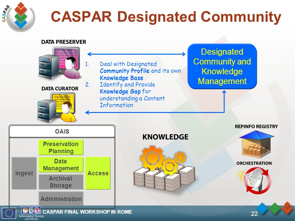 CASPAR FINAL WORKSHOP IN ROME 22 CASPAR Designated Community Designated Community and Knowledge Management 1.Deal with Designated Community Profile and its own Knowledge Base 2.Identify and Provide Knowledge Gap for understanding a Content Information OAIS Ingest Data Management Archival Storage Preservation Planning Administration Access
