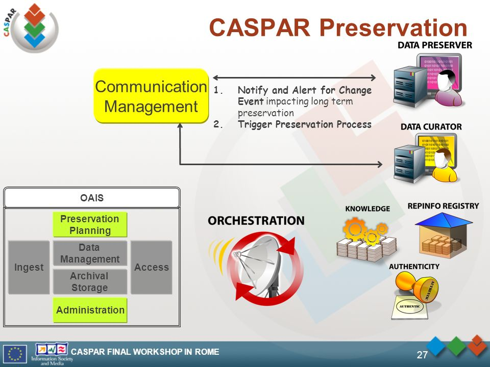 CASPAR FINAL WORKSHOP IN ROME 27 CASPAR Preservation Communication Management 1.Notify and Alert for Change Event impacting long term preservation 2.Trigger Preservation Process OAIS Ingest Data Management Archival Storage Preservation Planning Administration Access