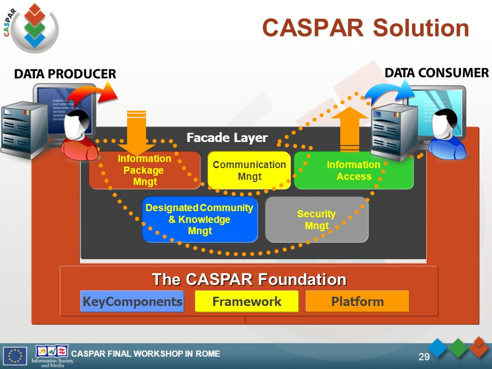 CASPAR FINAL WORKSHOP IN ROME 29 CASPAR Solution Facade Layer Information Package Mngt Communication Mngt Security Mngt Information Access Designated Community & Knowledge Mngt The CASPAR Foundation KeyComponentsFrameworkPlatform
