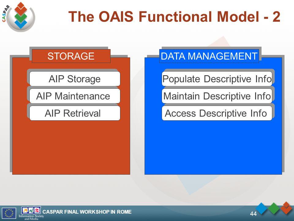 CASPAR FINAL WORKSHOP IN ROME 44 The OAIS Functional Model - 2 STORAGE AIP Storage AIP Maintenance AIP Retrieval DATA MANAGEMENT Populate Descriptive