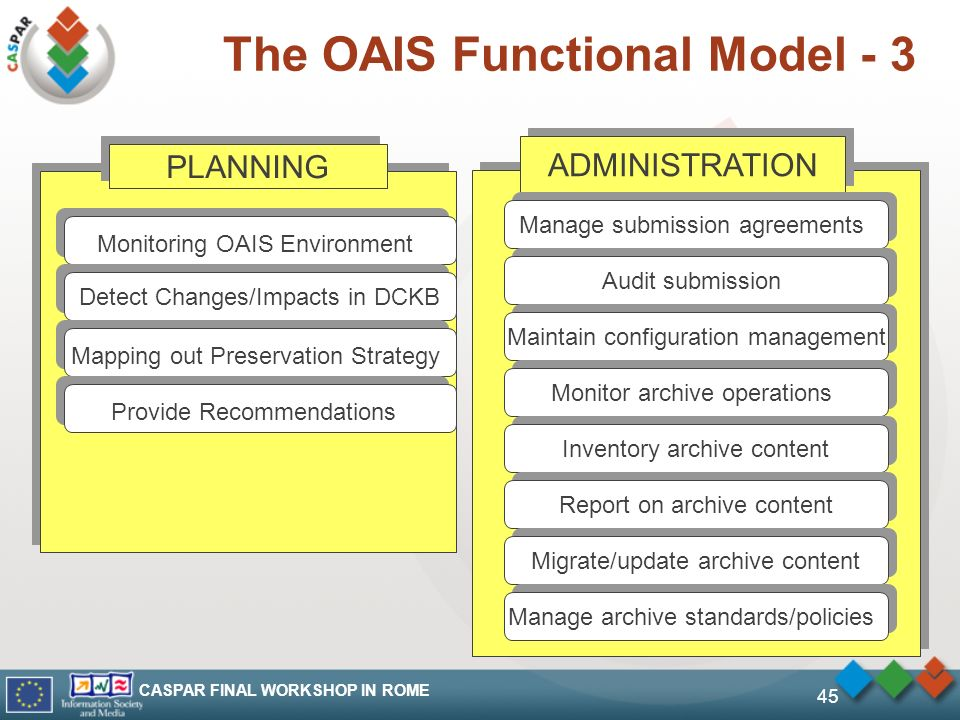CASPAR FINAL WORKSHOP IN ROME 45 The OAIS Functional Model - 3 PLANNING Monitoring OAIS Environment Detect Changes/Impacts in DCKB Mapping out Preserv