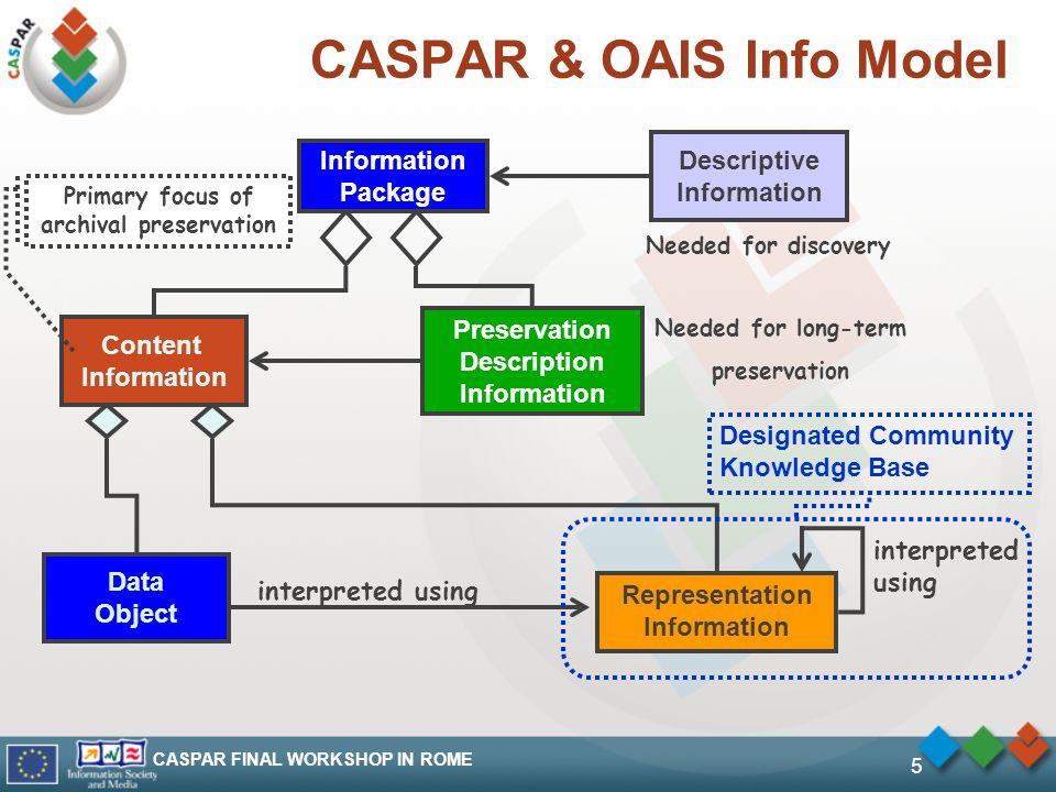 CASPAR FINAL WORKSHOP IN ROME 5 CASPAR & OAIS Info Model Content Information Data Object interpreted using interpreted using Designated Community Know