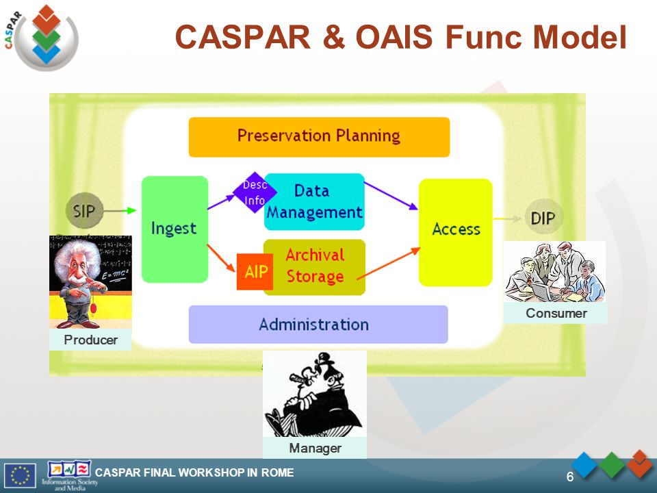 CASPAR FINAL WORKSHOP IN ROME 6 CASPAR & OAIS Func Model Producer Consumer Manager