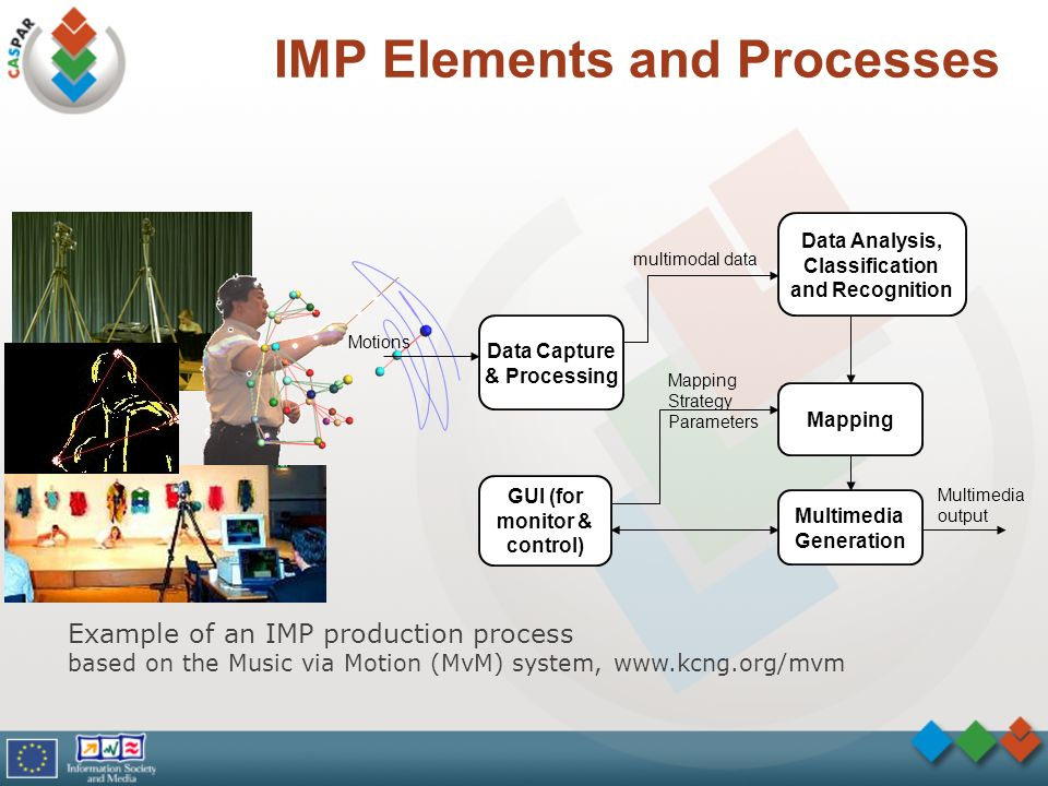 IMP Elements and Processes Example of an IMP production process based on the Music via Motion (MvM) system, www.kcng.org/mvm Data Analysis, Classifica