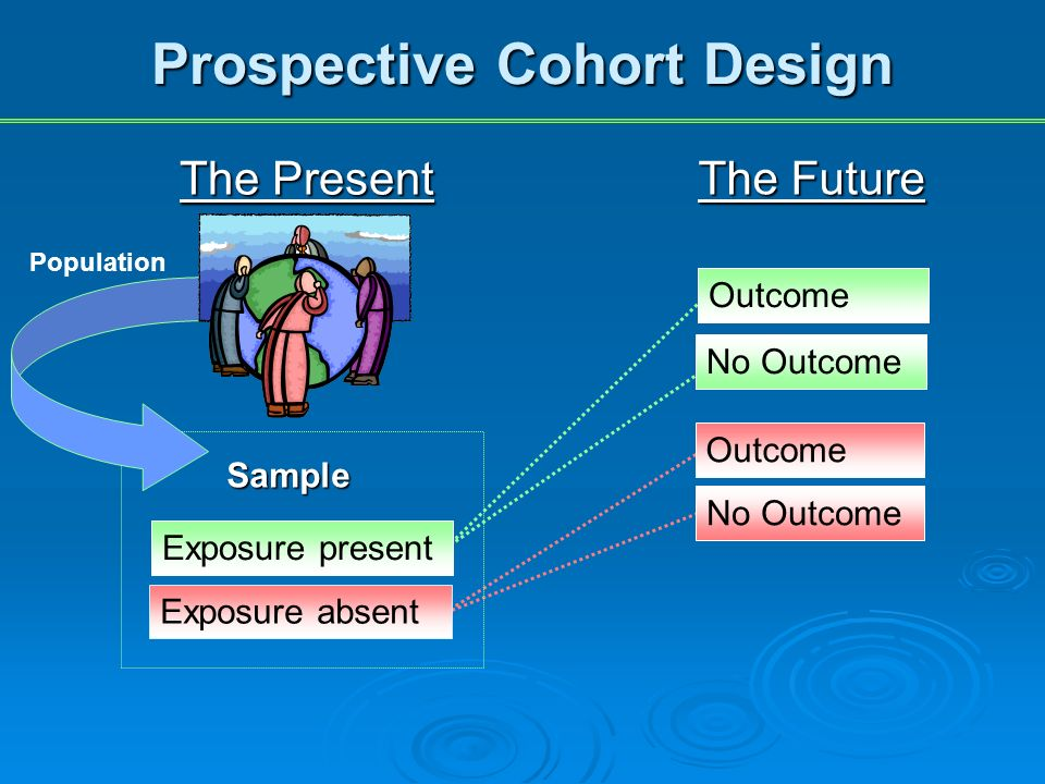 The Future Outcome No Outcome Prospective Cohort Design The Present Exposure present Exposure absent Sample Population