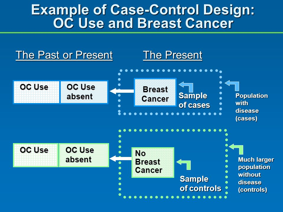 Example of Case-Control Design: OC Use and Breast Cancer The Past or PresentThe Present OC Use Sample of cases Population with disease (cases) Sample of controls Much larger population without disease (controls) No Breast Cancer OC Use absent