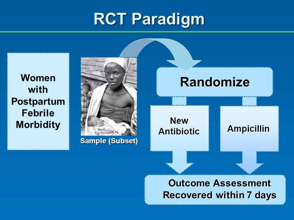 RCT Paradigm Outcome Assessment Recovered within 7 days New Antibiotic Ampicillin Randomize Sample (Subset) Women with Postpartum Febrile Morbidity