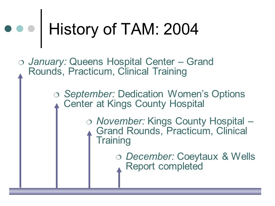 History of TAM: 2004 January: Queens Hospital Center – Grand Rounds, Practicum, Clinical Training September: Dedication Womens Options Center at Kings County Hospital November: Kings County Hospital – Grand Rounds, Practicum, Clinical Training December: Coeytaux & Wells Report completed