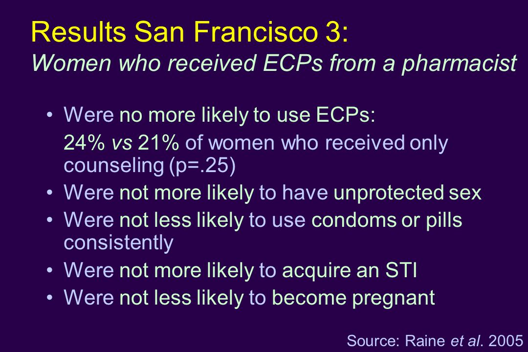 Results San Francisco 3: Women who received ECPs from a pharmacist Were no more likely to use ECPs: 24% vs 21% of women who received only counseling (