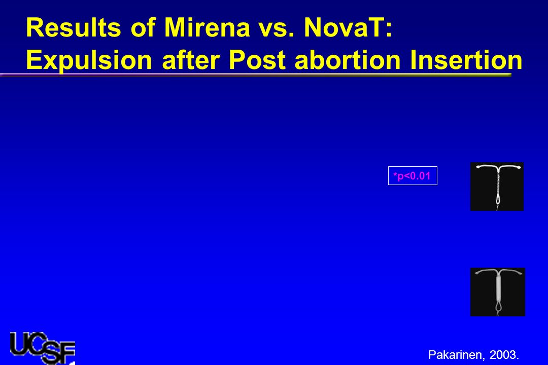 Results of Mirena vs. NovaT: Expulsion after Post abortion Insertion Pakarinen, 2003. *p<0.01