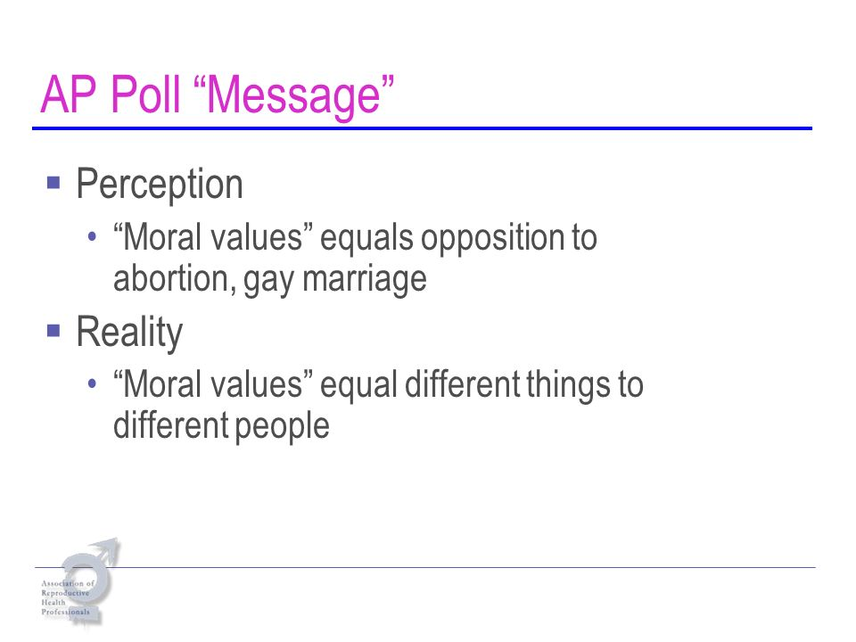 AP Poll Message Perception Moral values equals opposition to abortion, gay marriage Reality Moral values equal different things to different people