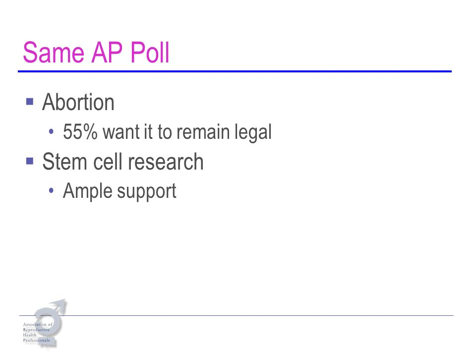 Same AP Poll Abortion 55% want it to remain legal Stem cell research Ample support