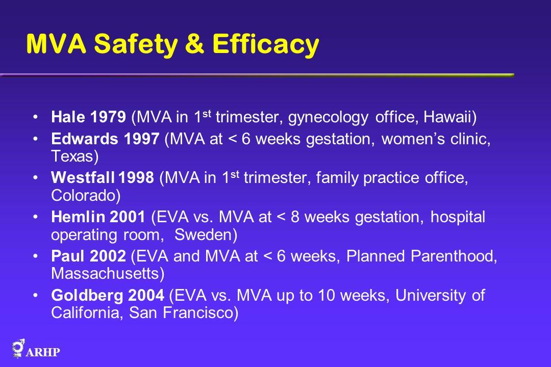 ARHP MVA Safety & Efficacy Hale 1979 (MVA in 1 st trimester, gynecology office, Hawaii) Edwards 1997 (MVA at < 6 weeks gestation, womens clinic, Texas