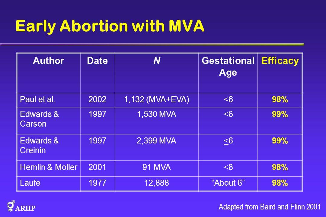 ARHP Early Abortion with MVA AuthorDateNGestational Age Efficacy Paul et al.20021,132 (MVA+EVA)<698% Edwards & Carson 19971,530 MVA<699% Edwards & Cre