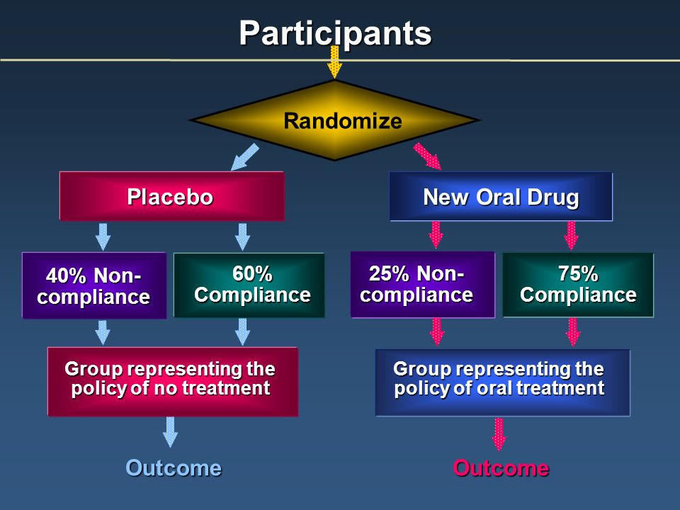 Participants Outcome Outcome Outcome Outcome Placebo 40% Non- compliance 60% Compliance Group representing the policy of no treatment 25% Non- compliance 75% Compliance Group representing the policy of oral treatment New Oral Drug Randomize