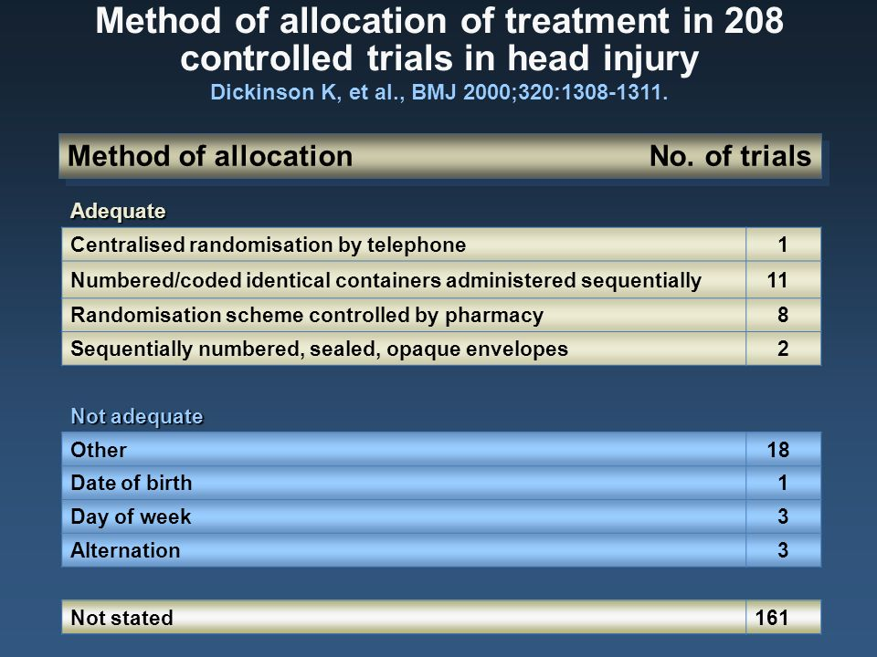 Method of allocation of treatment in 208 controlled trials in head injury Dickinson K, et al., BMJ 2000;320:1308-1311.