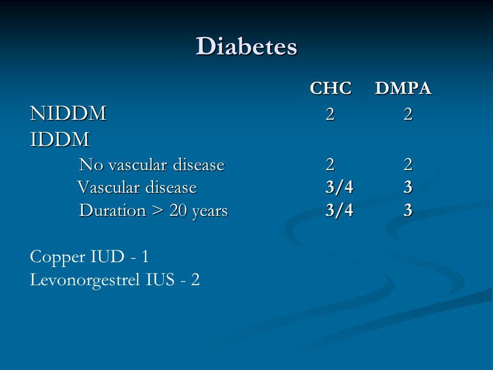 Diabetes CHCDMPA CHCDMPA NIDDM 2 2 IDDM No vascular disease2 2 Vascular disease3/4 3 Vascular disease3/4 3 Duration > 20 years3/4 3 Copper IUD - 1 Lev
