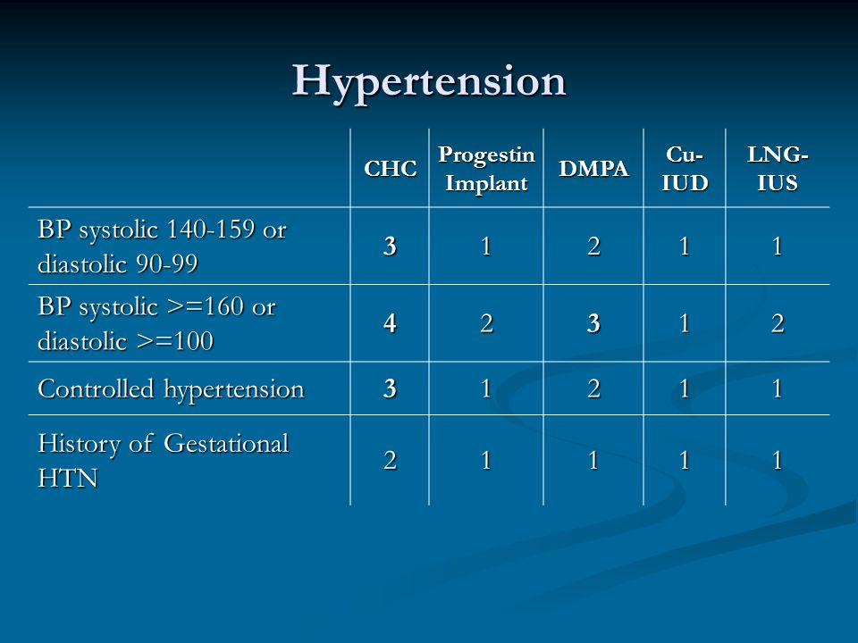 Hypertension CHC Progestin Implant DMPA Cu- IUD LNG- IUS BP systolic or diastolic BP systolic >=160 or diastolic >= Controlled hypertension History of Gestational HTN 21111